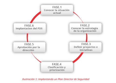 plan-director-seguridad-informacion-1024x563 El plan director de seguridad de la información: ¿qué es y cómo se elabora?