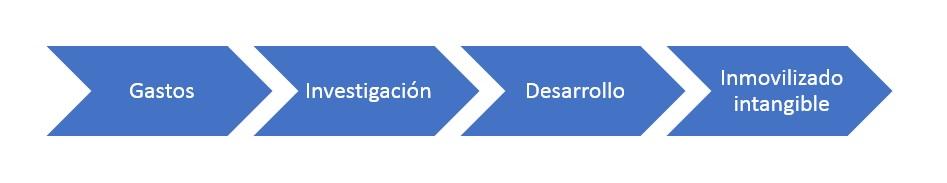 activos-intangibles-desarrollarlos-valorarlos Activos intangibles: cómo desarrollarlos y valorarlos