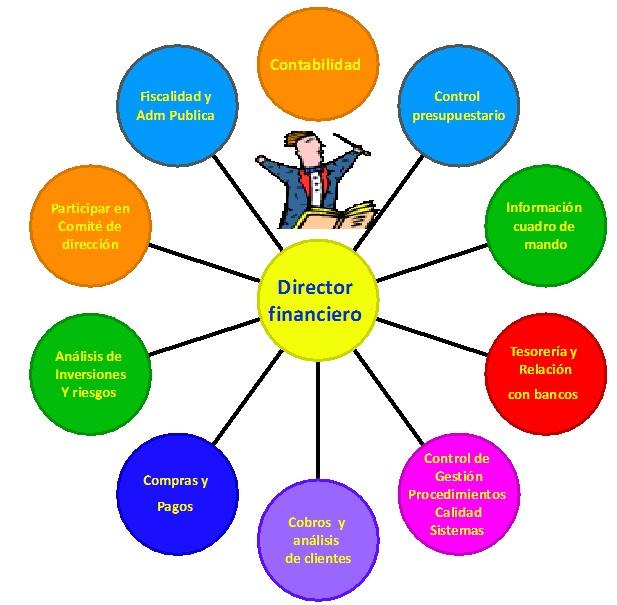 director-financiero-funciones Funciones y tareas de un controller financiero