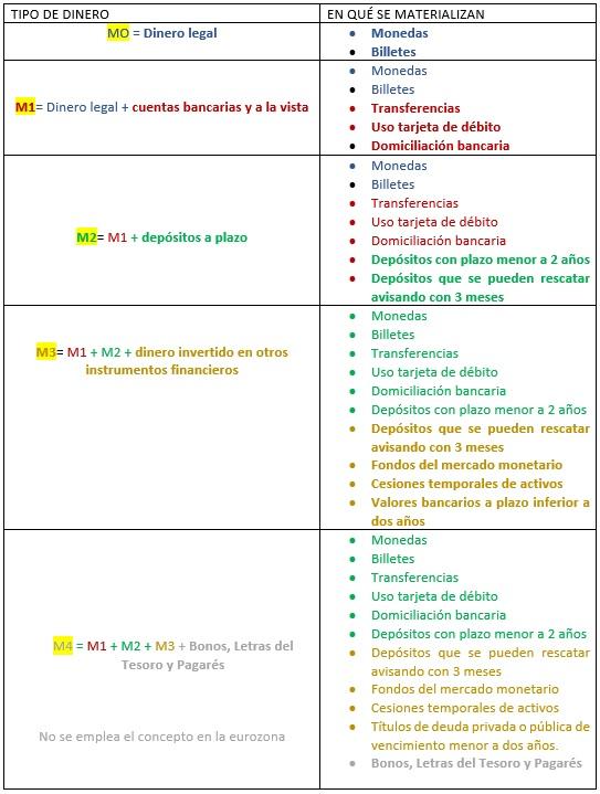 masa-monetaria-dinero Masa monetaria y dinero ¿qué son M0, M1, M2, M3 y M4?