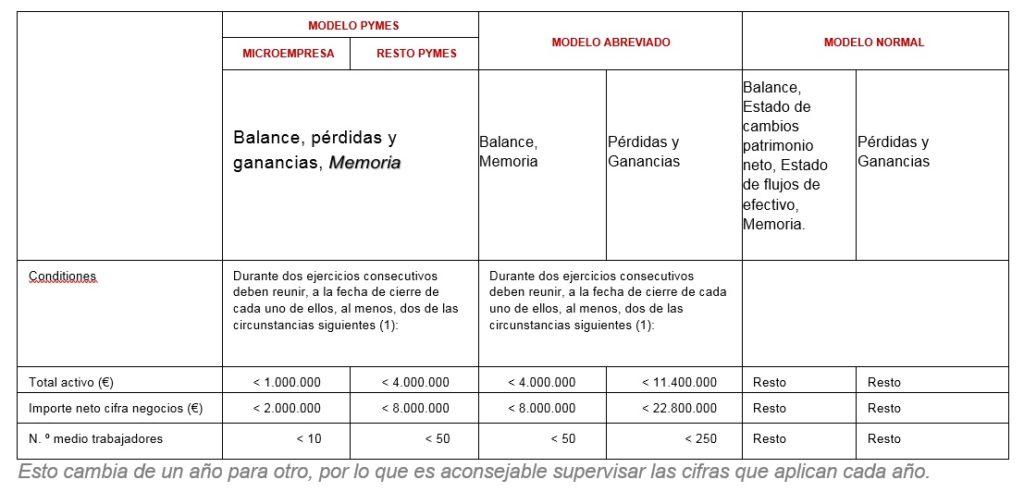 cuadro-cuentas-empresas-1024x492 Cuentas anuales de la empresa: las dudas más frecuentes