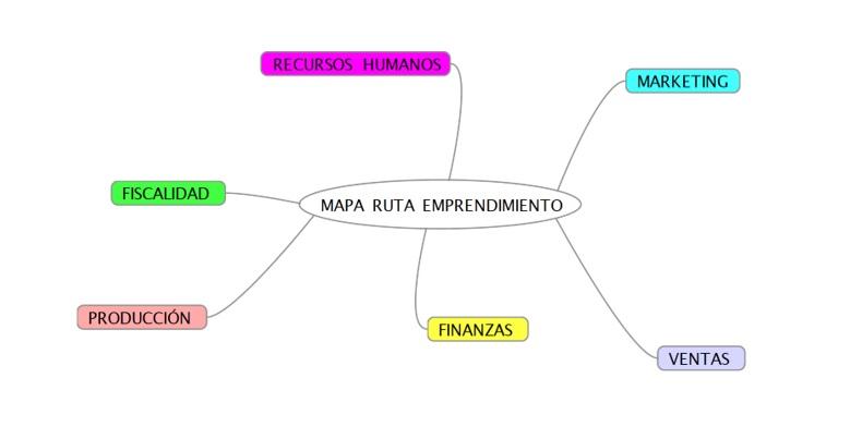 mapa-ruta-plan-de-negocios Plan de negocios: Las 4 dudas más frecuentes