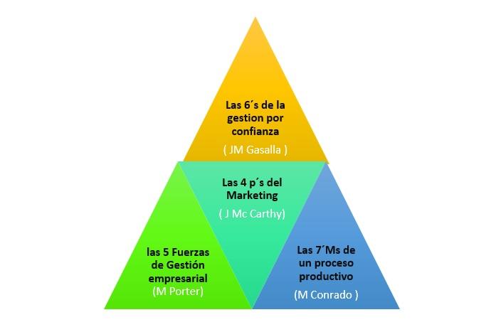piramide-plan-de-negocios Plan de negocios: Las 4 dudas más frecuentes