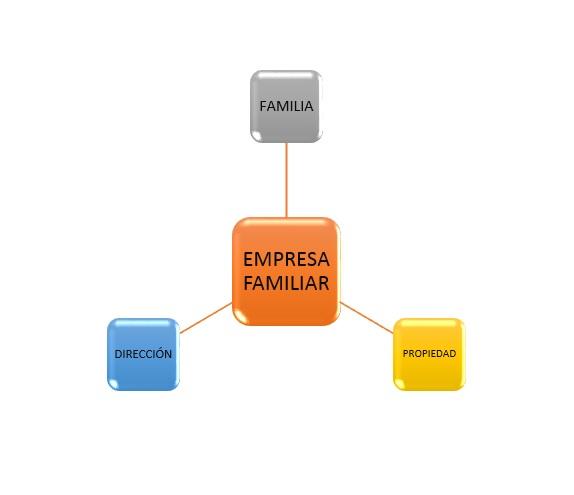 mba-336x280 4 retos principales de tener y gestionar una empresa familiar