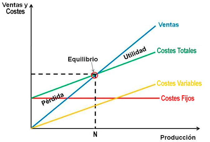 punto-equilibrio El punto de equilibrio: qué es y cómo calcularlo