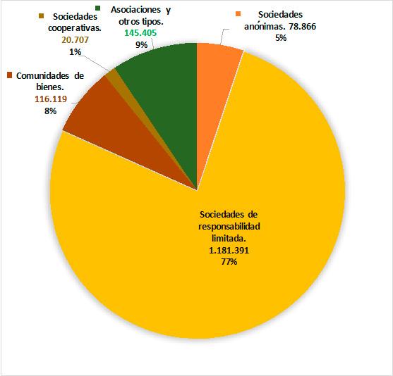 grafico-sociedades-espana Sociedad Limitada: tipos y principales características