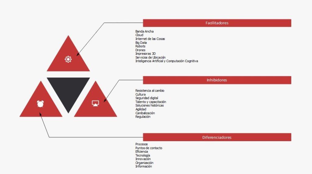 mba-336x280 El impacto en las organizaciones de la Transformación Digital
