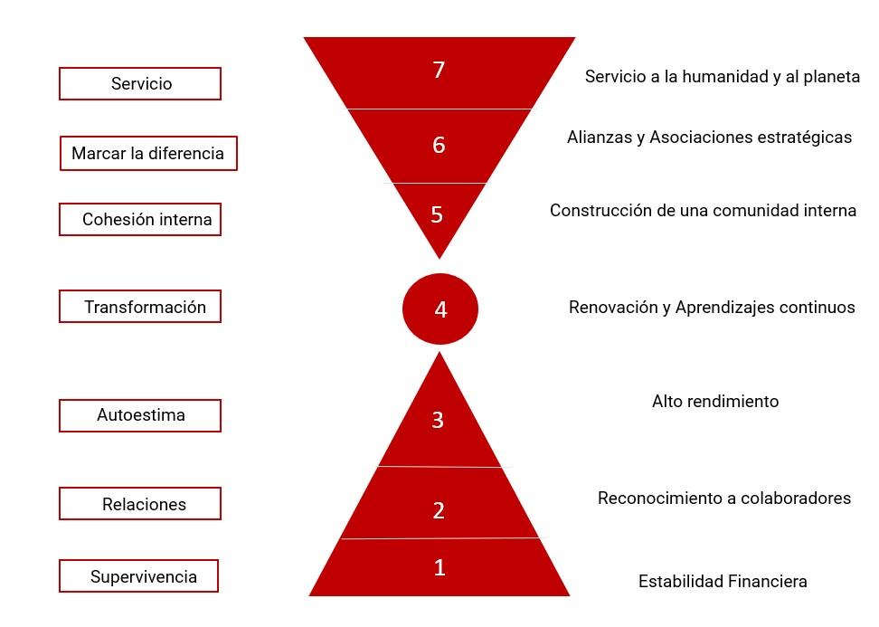 Dirección-por-valores ¿Por qué emplear una dirección por valores?