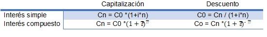 lol-1 Matemáticas financieras: ¿cuáles son las funciones más utilizadas?