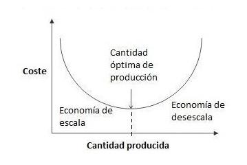 economia-de-escala-1 ¿Cómo funciona una economía de escala?