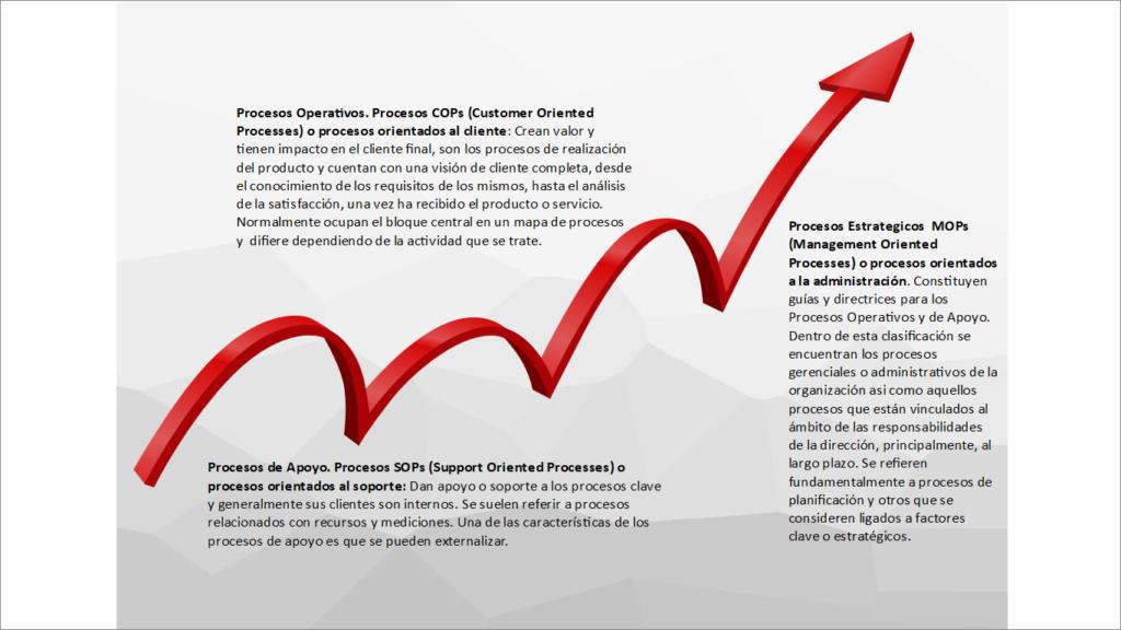 interpretacion-procesos-de-negocio-1024x576 Mapas de procesos en las empresas de servicios