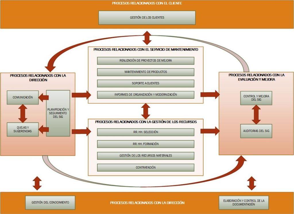 procesos-relacionados-con-cliente-1024x746 Mapas de procesos en las empresas de servicios