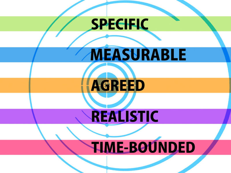 objetivos-sistemas-de-calidad-800x600 Cómo gestionar los objetivos en un sistema de calidad