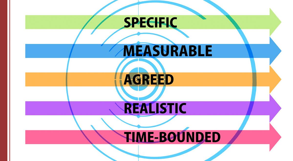 objetivos-sistemas-de-calidad Cómo gestionar los objetivos en un sistema de calidad