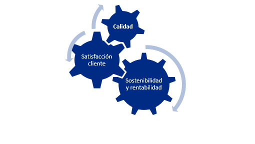 Sin-título Cómo diseñar una propuesta de valor de éxito en tu empresa: norma ISO 14001 y 9001