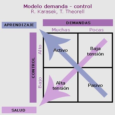 KARASEK Modelo demanda – control - apoyo social de Karasek