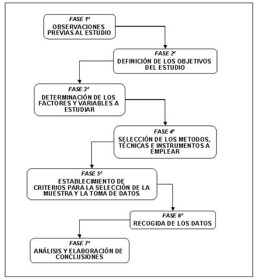 fase-de-un-estudio-ergonomico Estudio ergonómico: procedimiento metodológico para el diseño del sistema