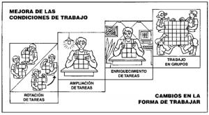 mejora-de-las-CT-300x166 Nuevas formas de organización del trabajo