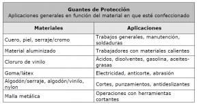 guantes-300x158 Protección de manos en el entorno laboral
