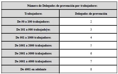 prl Delegados de prevención y comité de seguridad y salud