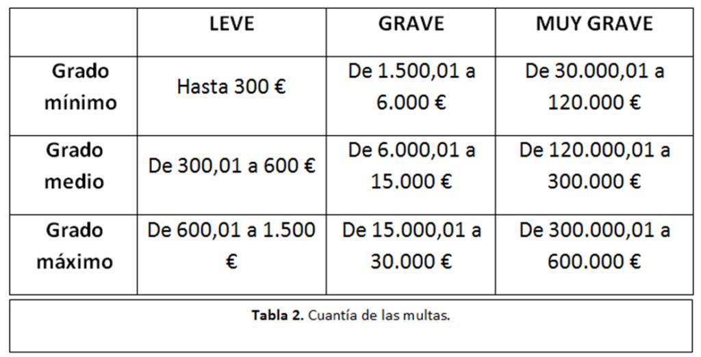 cuantia-multas-prestaciones-1024x522 La responsabilidad administrativo-laboral