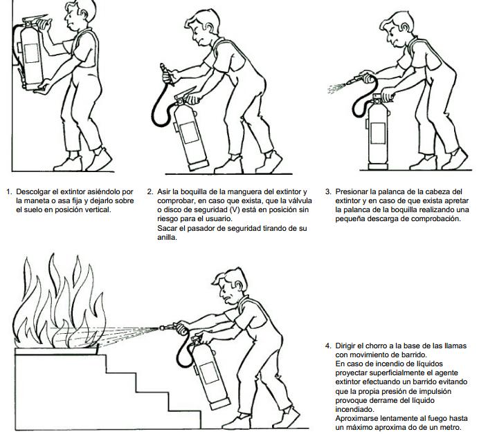 pasos-extinguir-fuego ¿Cómo usar correctamente un extintor?