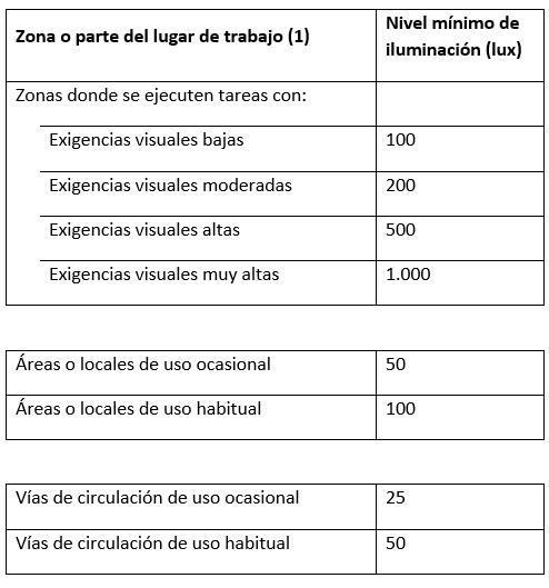 cuadro-luxometro-1 Uso del luxómetro en Prevención de Riesgos Laborales
