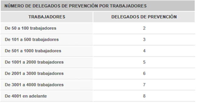 delegado-de-prevencion-de-riesgos Funciones y tareas de los delegados de prevención