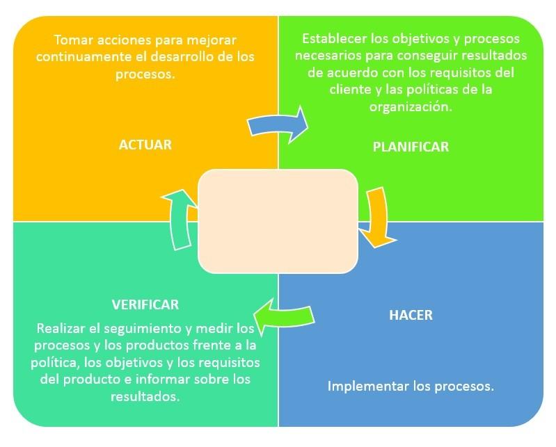 imagen1-gestion-integrada Razones para convertirte en experto en Gestión Integrada