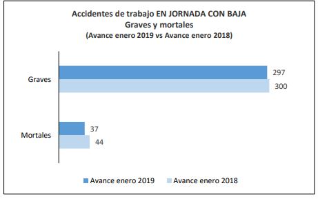 grafico1 Estadísticas de accidentes laborales en España ¿cuál es la situación?