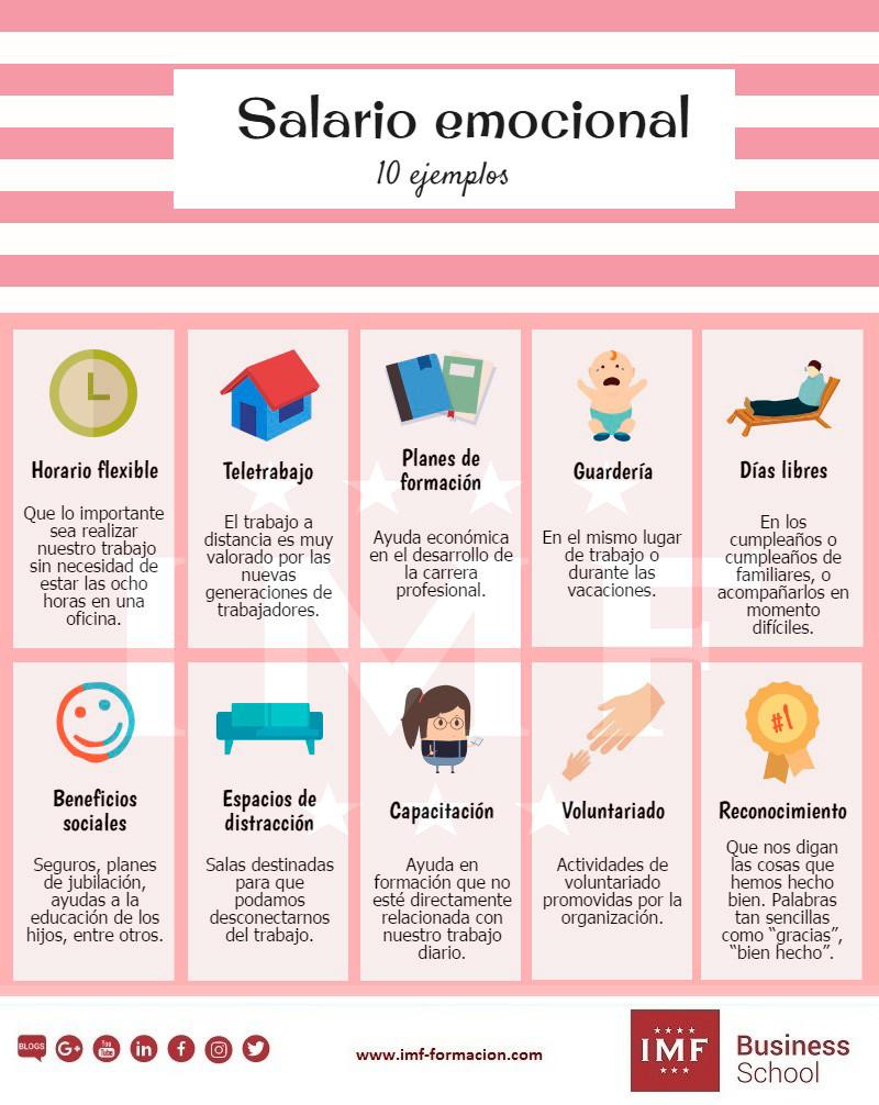 10 ejemplos de salario emocional • Recursos Humanos Hoy