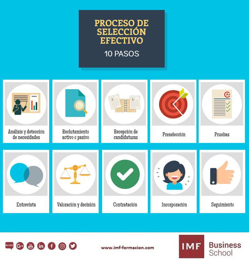 10-pasos-proceso-seleccion-efectivo-1 10 pasos para un proceso de selección efectivo