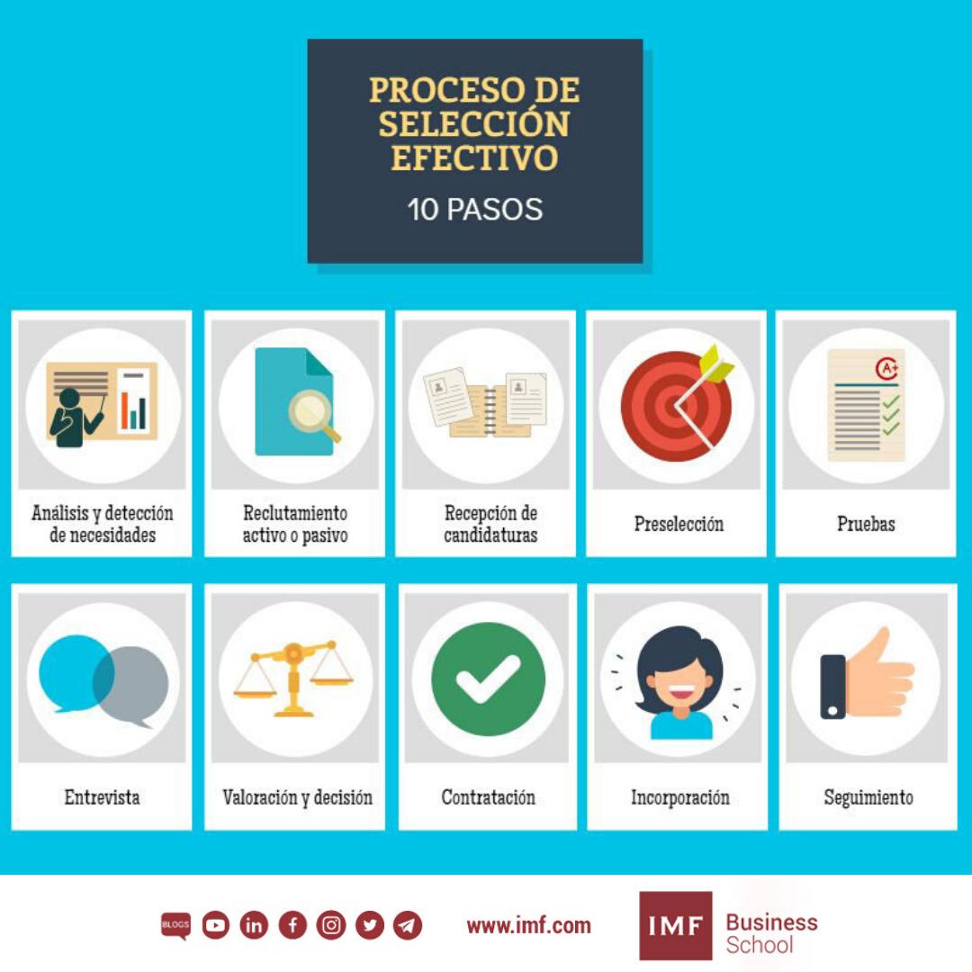 10-procesos-de-seleccion-efectivo 10 pasos para un proceso de selección efectivo