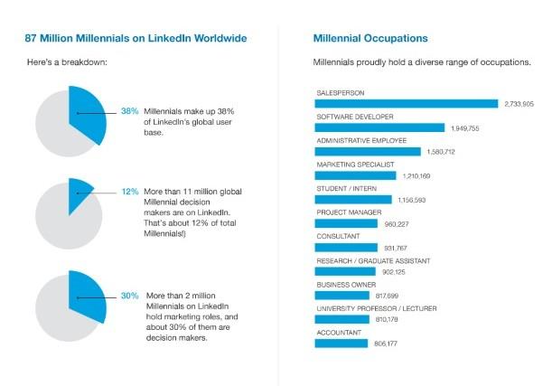 22222 Cómo utilizan LinkedIn los Millenials