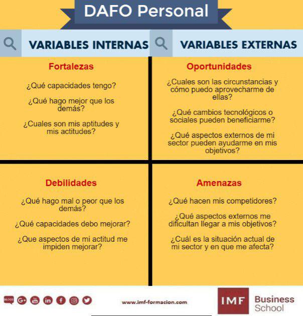 DAFO-personal-infografia-1 DAFO Personal: ¿Qué es y por qué debes hacerlo?