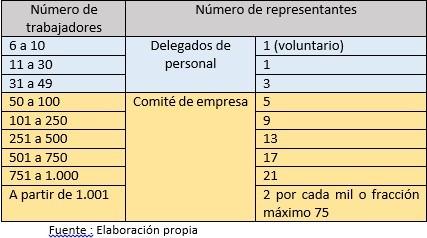 rrrrrrrrrr Representantes de los trabajadores en la empresa: delegados de personal y Comité de empresa