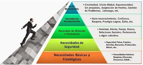piramide-de-maslow-que-es-2 ¿Qué es y para qué sirve la Pirámide de Maslow?