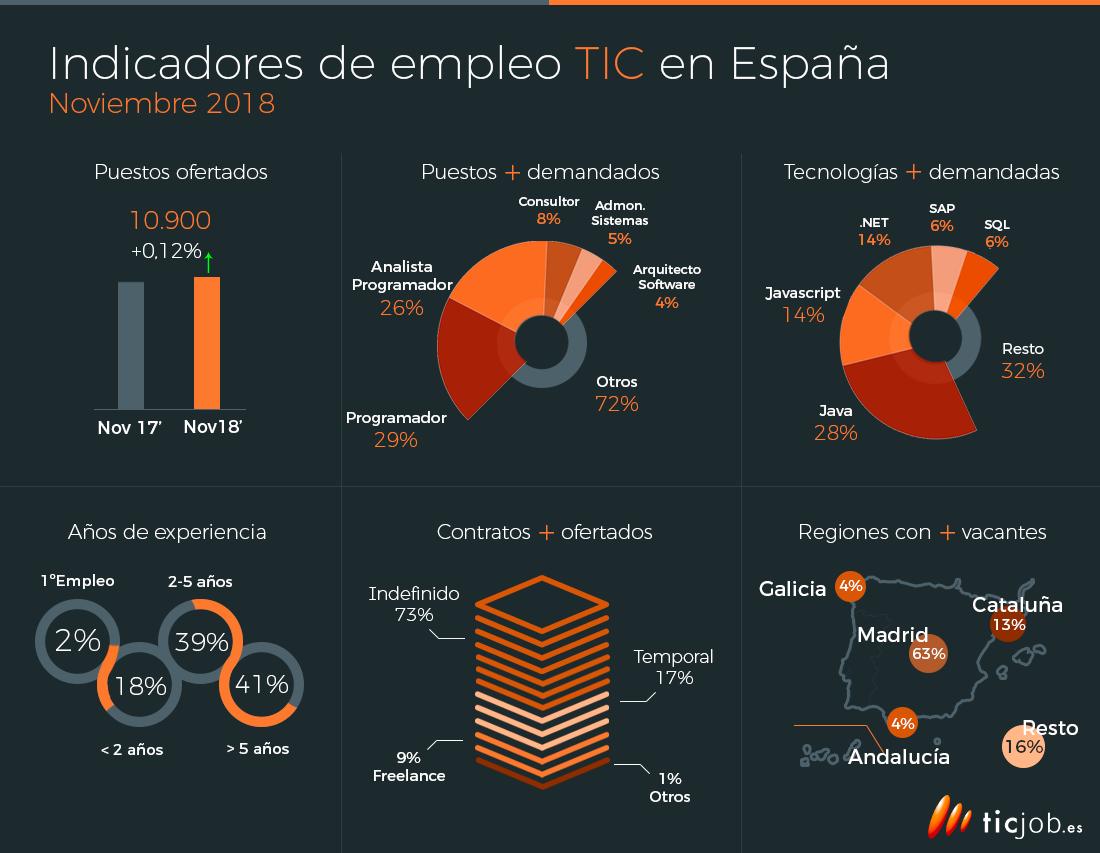 indicadores-empleo-TIC TICs: Los puestos y contratos más demandados en España