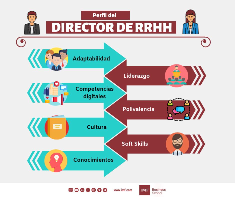 perfil-del-director-rrhh Habilidades y competencias del gerente de recursos humanos