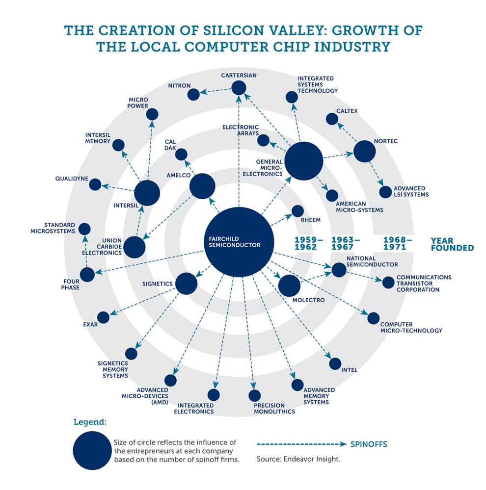 Shockley_generic_silval_companies Cuál es el salario en Silicon Valley y por qué es tan alto