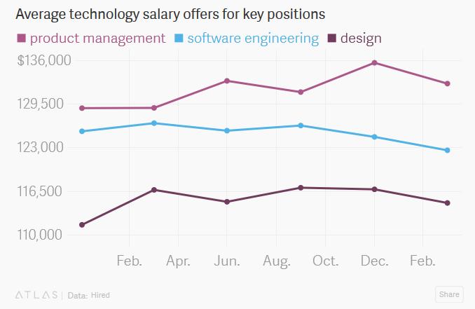 screenshot-qz.com-2017-04-29-15-52-29 Cuál es el salario en Silicon Valley y por qué es tan alto