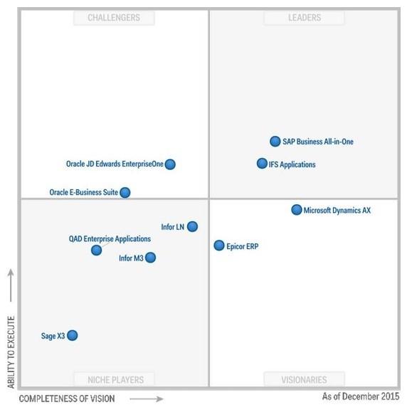 Gartner Tipos de ERP en el mercado y fabricantes más destacados