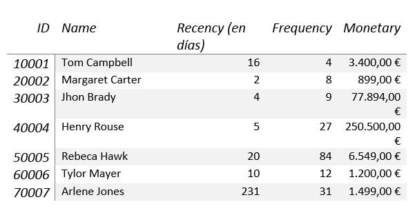 cuadro-1-rfm-big-data El RFM (Recesión, Frecuencia, Análisis Monetario) en la era del Big Data