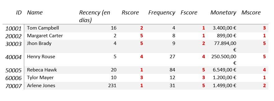 cuadro-2-rfm-big-data El RFM (Recesión, Frecuencia, Análisis Monetario) en la era del Big Data