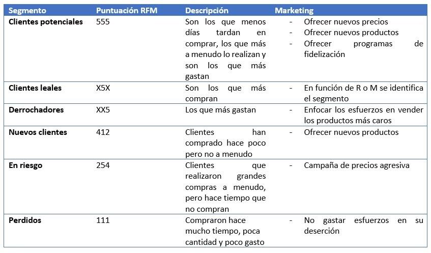 cuadro-3-rfm-big-data El RFM (Recesión, Frecuencia, Análisis Monetario) en la era del Big Data