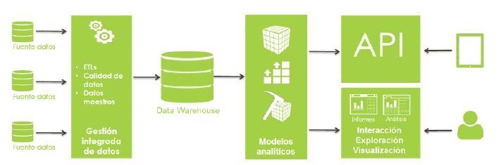 imagen1 Data Warehouse, la nueva columna vertebral de las organizaciones