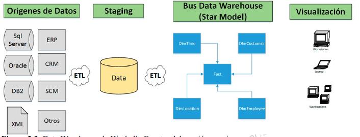imagen3-1 Data Warehouse, la nueva columna vertebral de las organizaciones