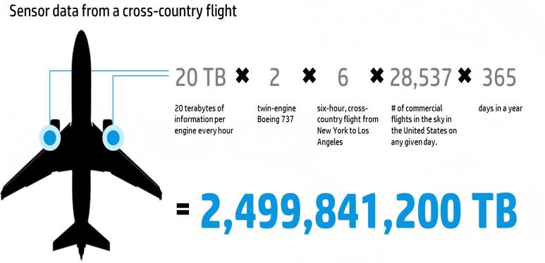 Aplicaciones del Big Data en la industria aeroespacial