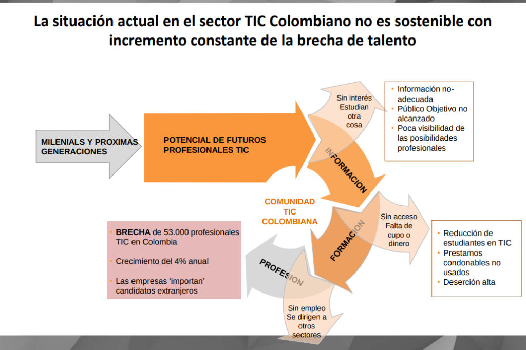 Screenshot-2019-02-14-at-13.04.29-1024x682 Así ha evolucionado el sector TIC en Colombia