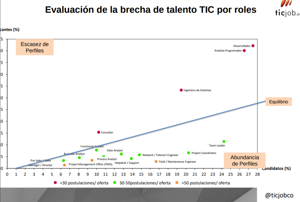 Screenshot-2019-02-14-at-13.05.40-1024x690 Así ha evolucionado el sector TIC en Colombia